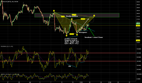 USOIL: Possible Gartley + possible negative reversal (on 4 hour)
