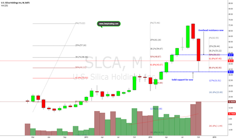 SLCA: Soon may reclaim 200-DMA