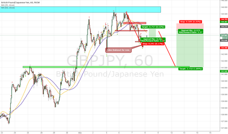 GBPJPY: gbpjpy scenario / long / short
