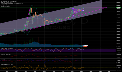 BTCUSD: 7-Month upwards triangle breakout?