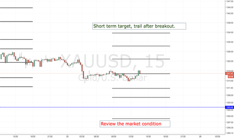 XAUUSD: XAUUSD VOLUME & OPEN INTEREST,  FULL(NOT ON CHART  LIST IN TEXT)
