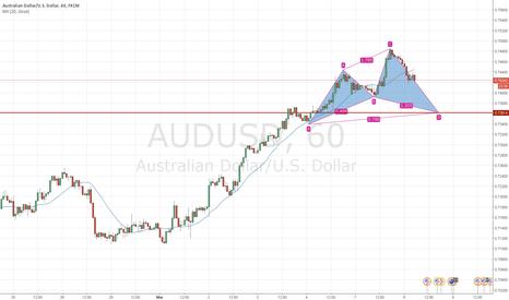 AUDUSD: AUDUSD Cypher pattern long entry