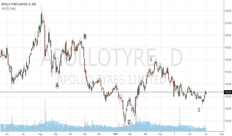 APOLLOTYRE: Apollo Tyre - Buy set up