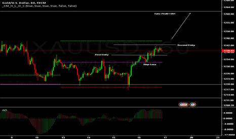 XAUUSD: GOLD Second Long Entry