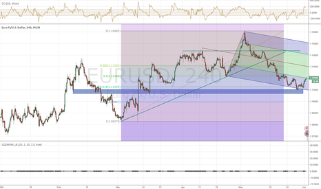 EURUSD: EUR 240  Found support at Lower rail and 61% Fib