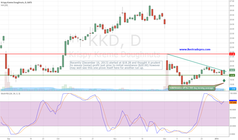 KKD: KKD  Is this stock now setting up for a breakout?