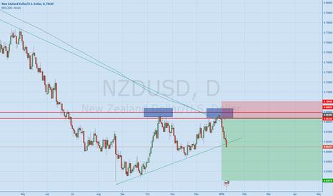 NZDUSD: NZDUSD Still short