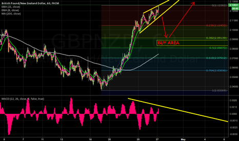 GBPNZD: 4HR and 1HR look overbought, buy retracement #FOREX #FX