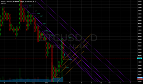 BTCUSD: Insane resistance at 292
