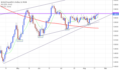 GBPUSD: GBP/USD - Potential break coming 1.57