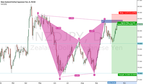 NZDJPY: Nzd jpy Sell: 83.7 | target: 75 |sl:84.9