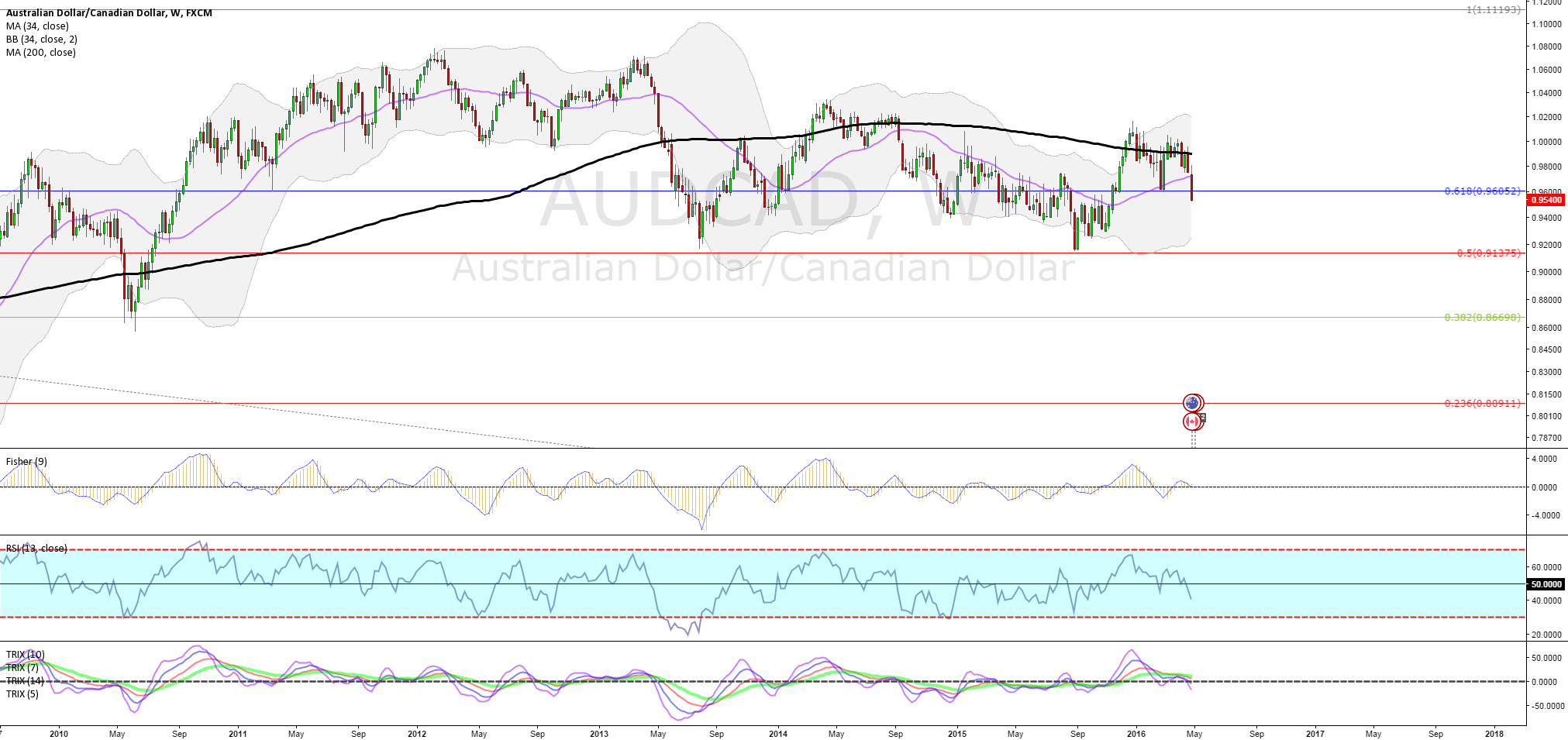 P4.28.SERIES.AUDCAD.WEEKLY