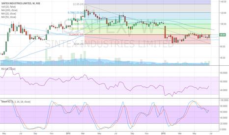 SINTEX: Sintex closes above 20 MA on weekly chart short term target 100