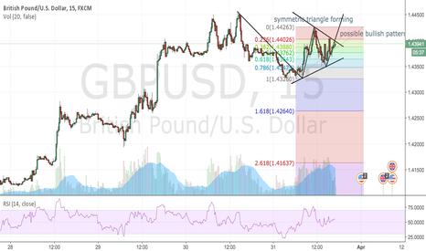 GBPUSD: GPB/USD Symmetric Triangle (Bullish)