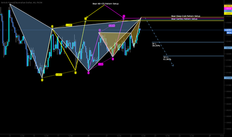 GBPAUD: SHORT!!! opportunity with 4 pattern confluences with bias
