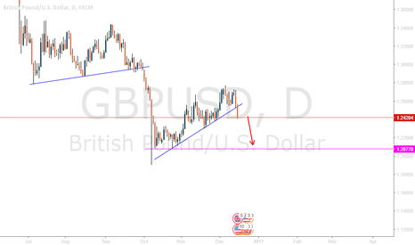 GBPUSD: Time to sell GBPUSD