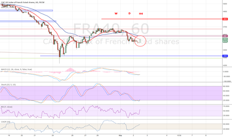 FRA40: Do we know already where the CAC40 (FRA40) is going?