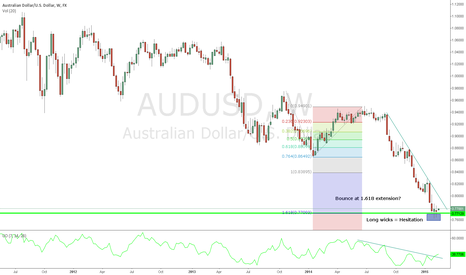 AUDUSD: 1.618 Extension holding as support for now