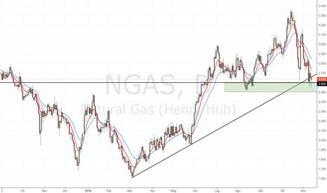 NGAS: Natural Gas: 2.60 è un'area chiave