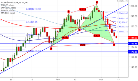 XAUUSD: Gold forms Potential Bullish Shark pattern, good to buy on dips