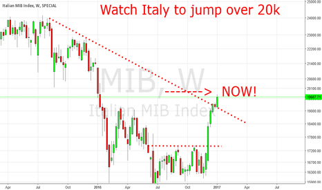MIB: Italy Is Ready Now For 20k