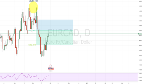 EURCAD: Double Top?
