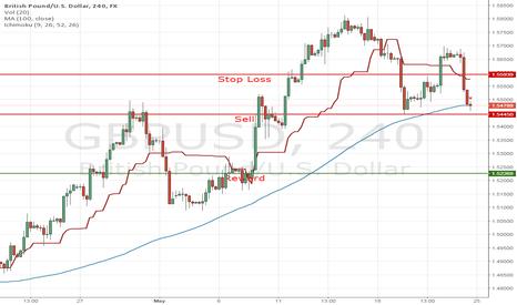 GBPUSD: GBPUSD Sell Trade Idea