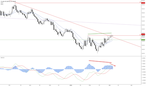 USOIL: US Oil price starts to decline