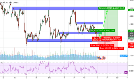 EURCAD: EURCAD Ranging.... An Opportunity to Buy at the Low?