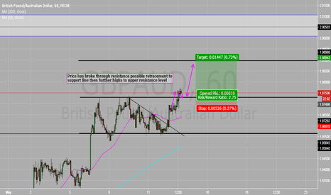GBPAUD: GBPAUD Supply and demand