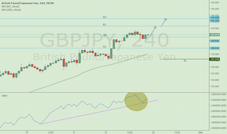 GBPJPY: GBPJPY Sustained moves towards highs