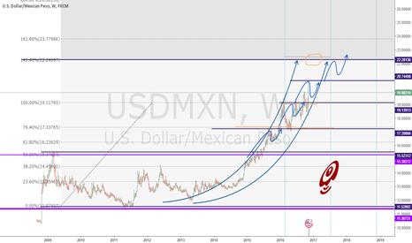 USDMXN: USD VS MXN Up up¡
