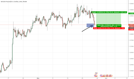 GBPUSD: GBPUSD While buying