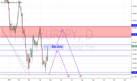 EURJPY: EUR/JPY Short Daily outlook