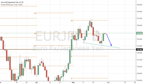 EURJPY: EURJPY creating head and shoulder pattern?