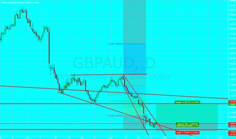 GBPAUD: LONG GBP/AUD Correction from important monthly Zone