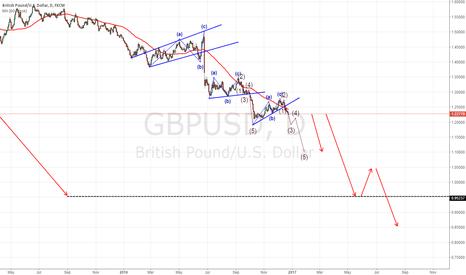 GBPUSD: gbp