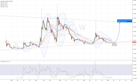 LTCBTC: LTCBTC ratio finding a bottom, fasten your seatbelts