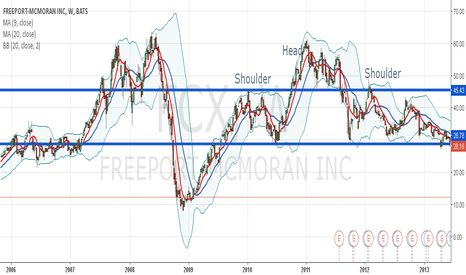 FCX: FCX  SHOULDER HEAD SHOULDER