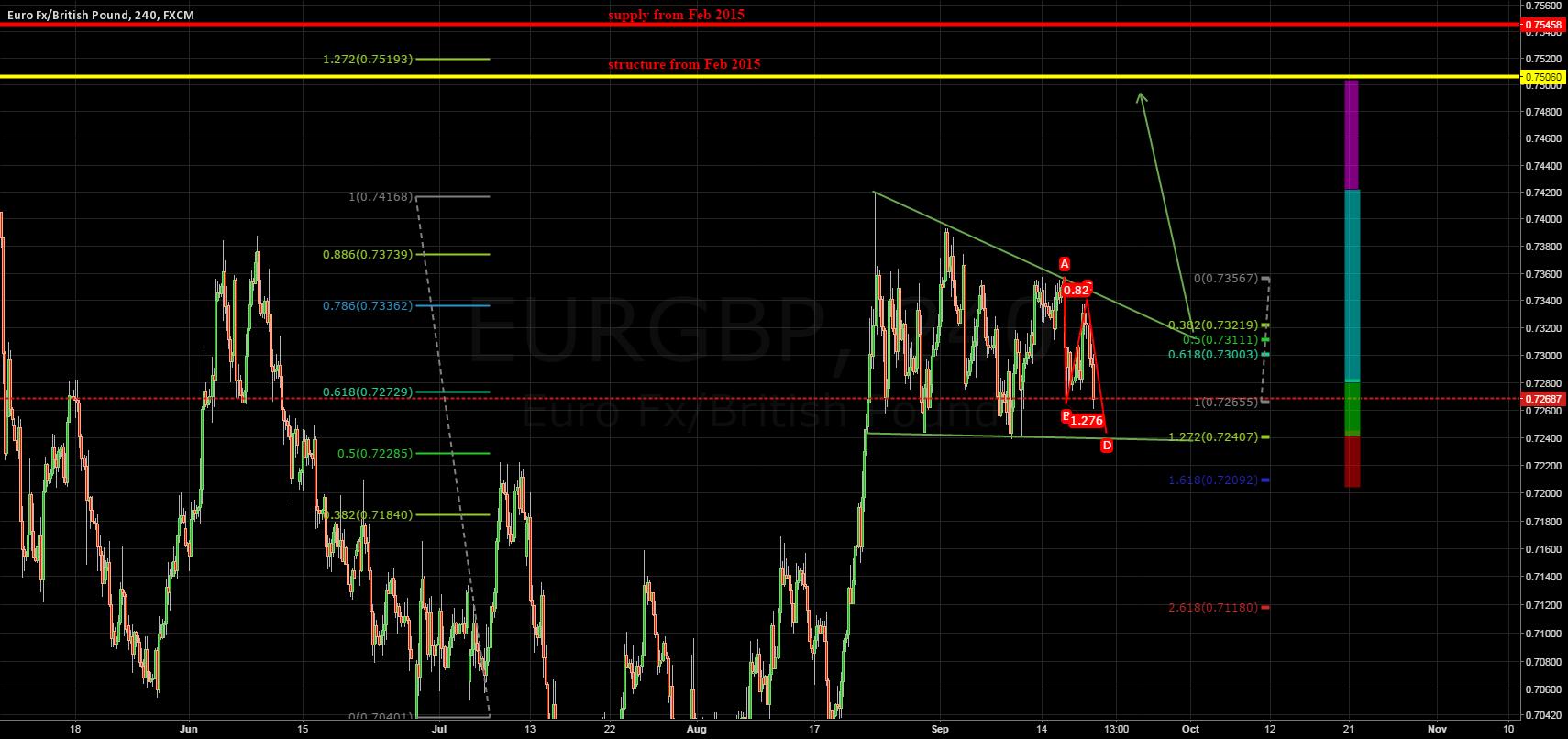 Trading plan - EURGBP