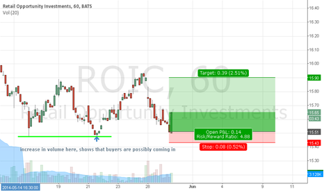 ROIC: ROIC: SEems to have large buyer support