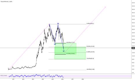 TSLA: TSLA - Buy the Dips (400 target)