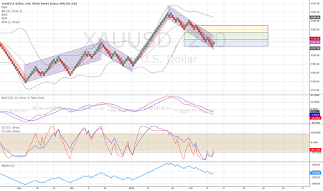 XAUUSD: XAUUSD - Renko 4H  Looks Bearish