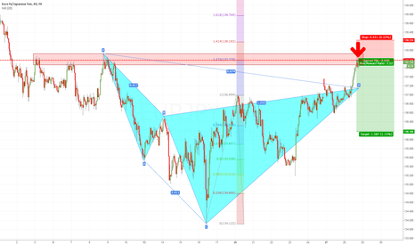 EURJPY: SHORT EURJPY into structure