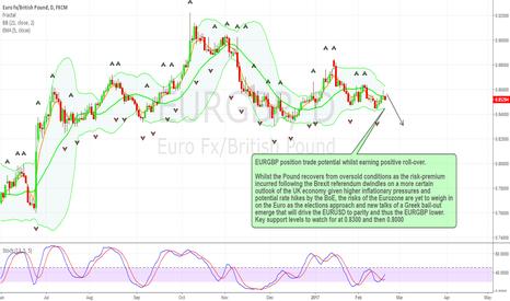 EURGBP: EURGBP Position Trade
