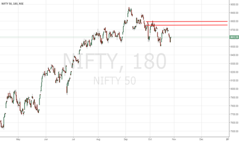 NIFTY: NIFTY - Diwali Effect - Covering Some Positions - 10/27/2016