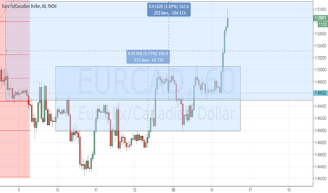 EURCAD: sell EUR,sell EURCAD in 1.5105,sell eurjpy in 125.8,sell eurusd