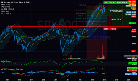 SPX500: S&P500 - Thinking about future