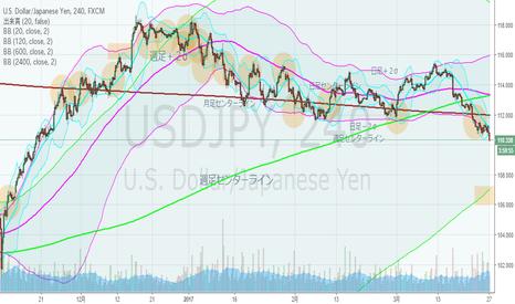 USDJPY: ドル円・4hBM、週足下降ジェイウォーク。