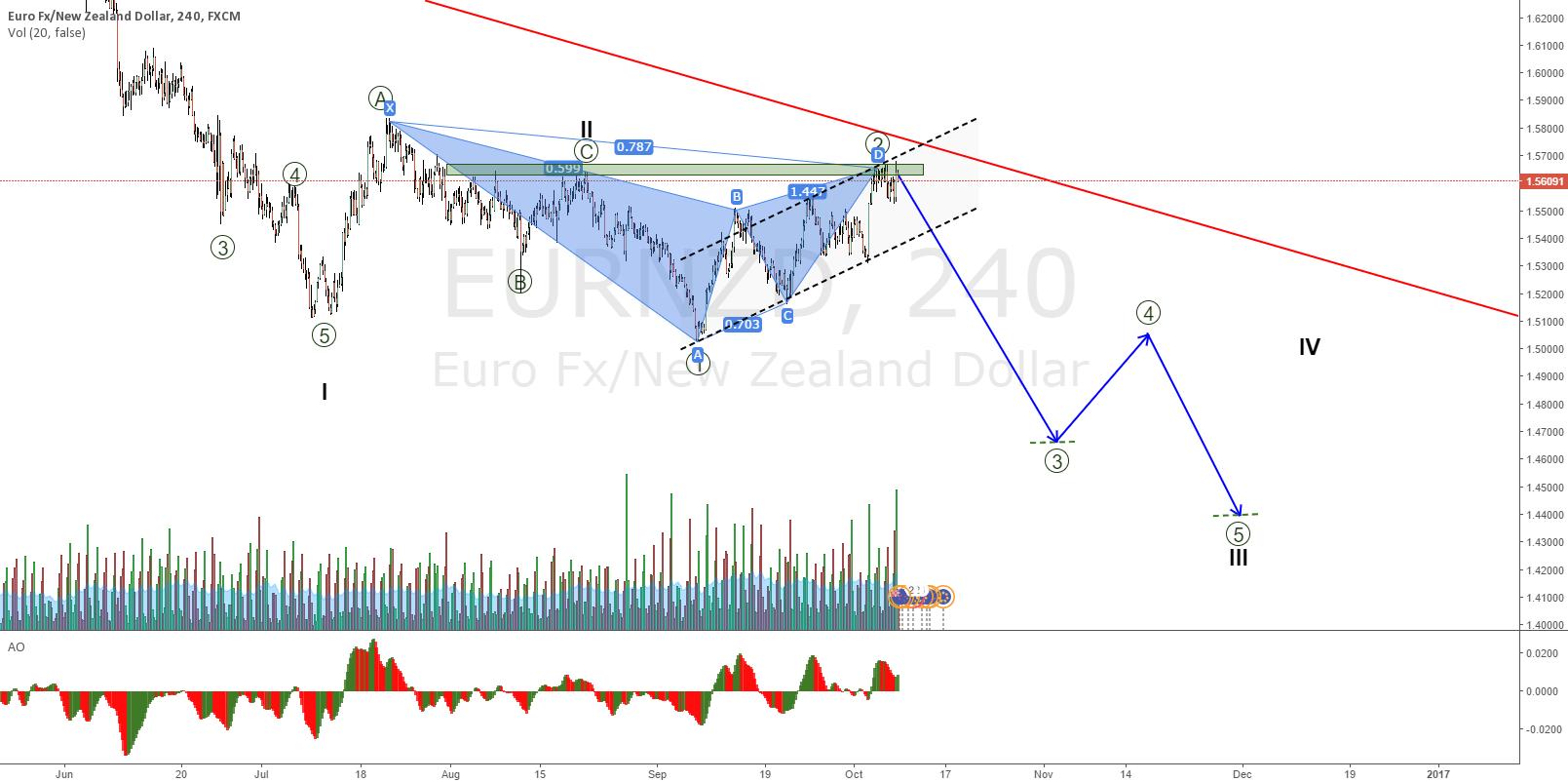 EURNZD bearish Gartley at the trendline